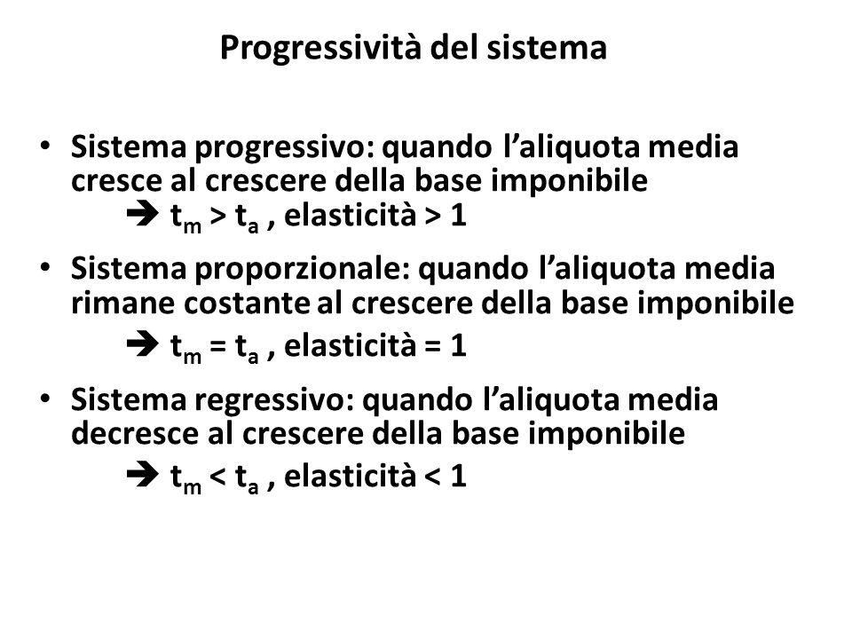 Progressività del sistema Sistema progressivo: quando l'aliquota media cresce al crescere della base imponibile  t m > t a, elasticità > 1 Sistema pr