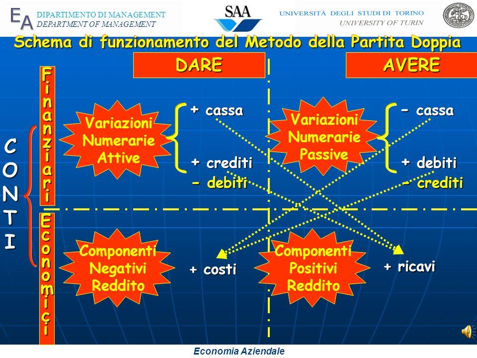 Economia Aziendale DIPARTIMENTO DI MANAGEMENT DEPARTMENT OF MANAGEMENT Variazioni Numerarie Attive Schema di funzionamento del Metodo della Partita Doppia CONTICONTICONTICONTI EconomiEconomicciiEconomiEconomicciici FinanziariFinanziariFinanziariFinanziari DAREAVERE Variazioni Numerarie Passive + cassa + crediti - cassa + debiti Componenti Negativi Reddito + costi Componenti Positivi Reddito + ricavi - debiti - crediti