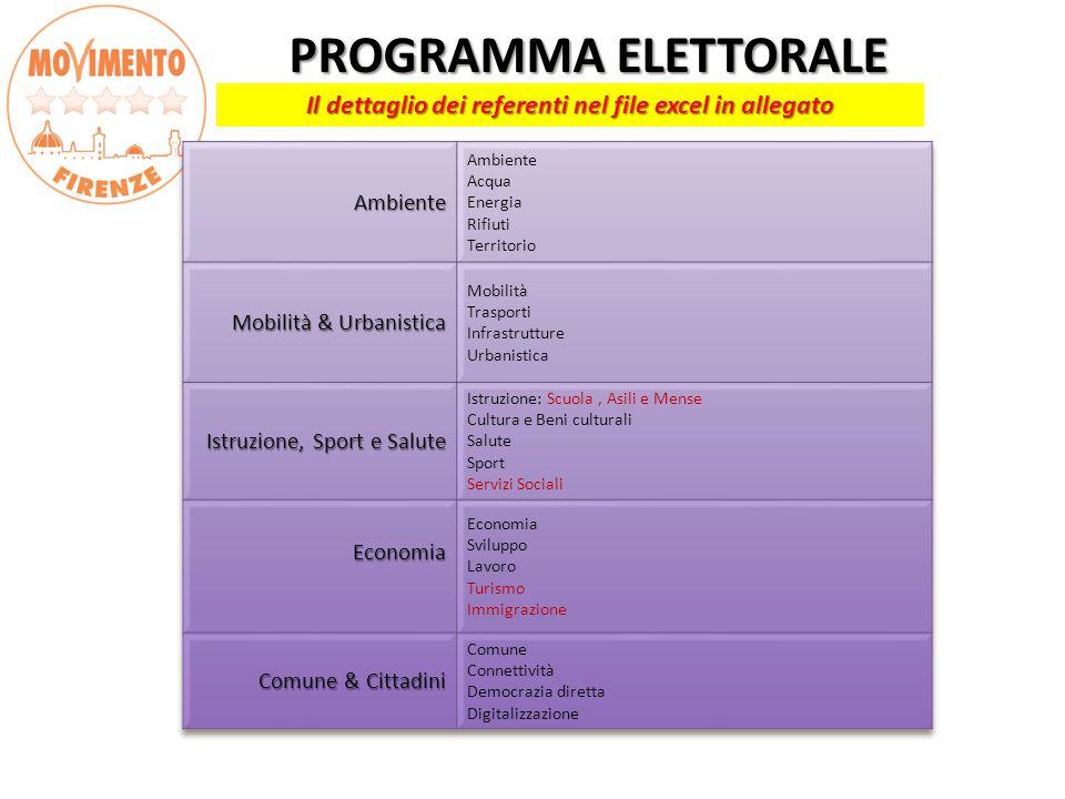 PROGRAMMA ELETTORALE PROGRAMMA ELETTORALE Il dettaglio dei referenti nel file excel in allegato