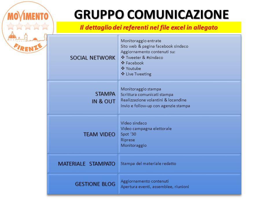 GRUPPO COMUNICAZIONE GRUPPO COMUNICAZIONE Il dettaglio dei referenti nel file excel in allegato