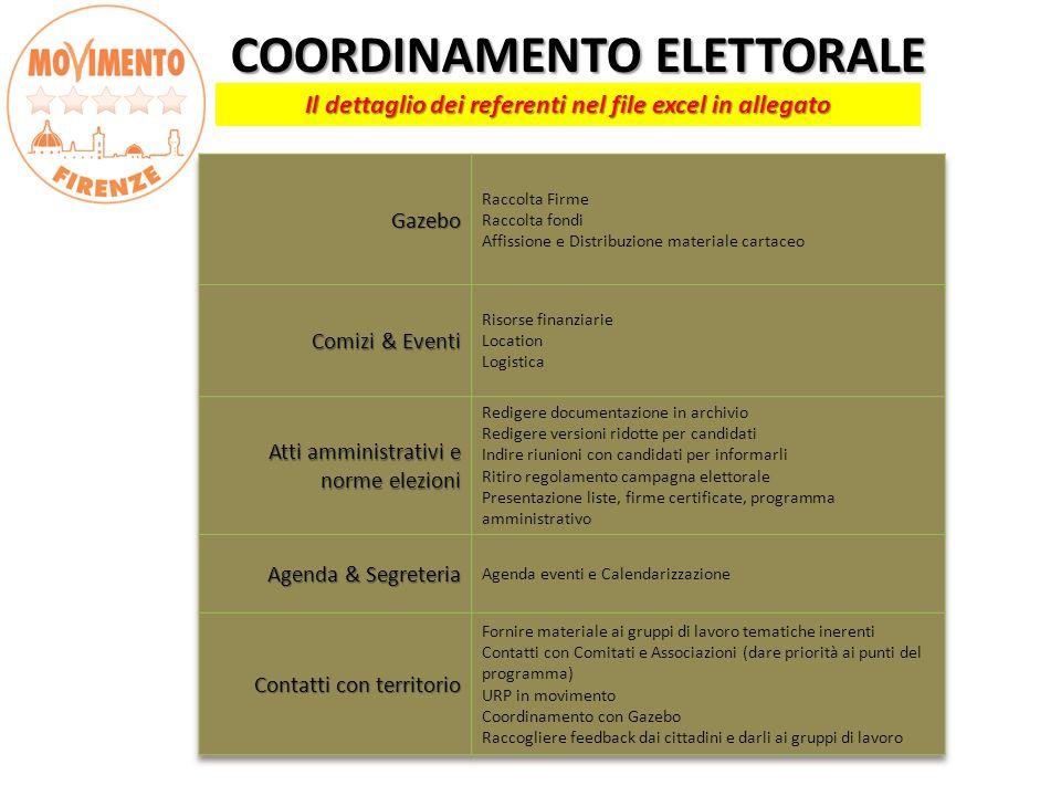COORDINAMENTO ELETTORALE COORDINAMENTO ELETTORALE Il dettaglio dei referenti nel file excel in allegato