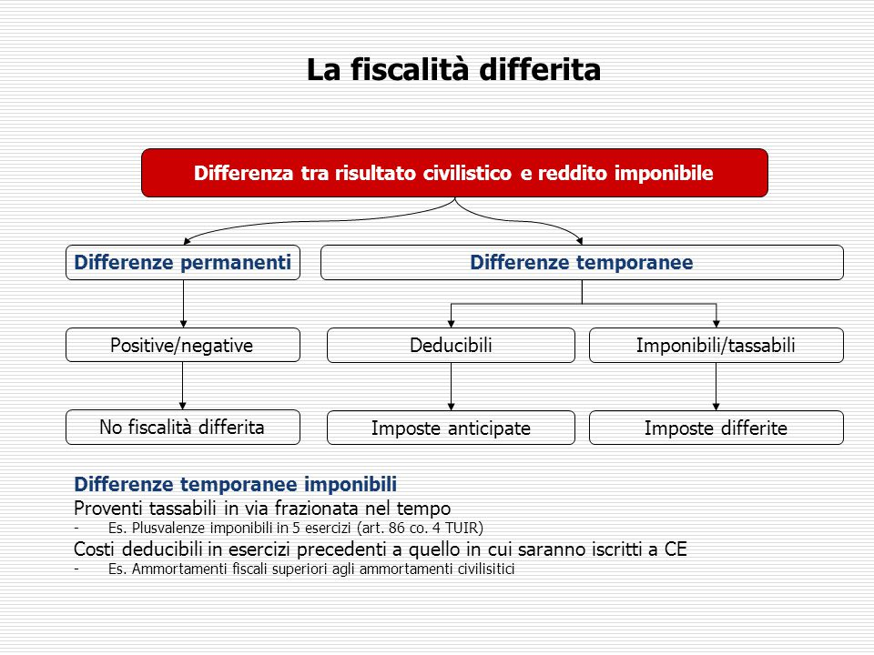 La fiscalità differita Differenza tra risultato civilistico e reddito imponibile Differenze temporaneeDifferenze permanenti DeducibiliImponibili/tassabili Imposte anticipateImposte differite Positive/negative No fiscalità differita Differenze temporanee imponibili Proventi tassabili in via frazionata nel tempo -Es.