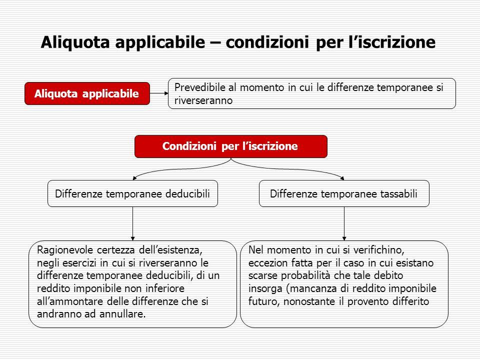 Aliquota applicabile – condizioni per l'iscrizione Aliquota applicabile Condizioni per l'iscrizione Prevedibile al momento in cui le differenze tempor