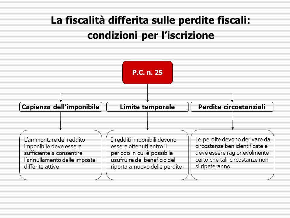 La fiscalità differita sulle perdite fiscali: condizioni per l'iscrizione P.C. n. 25 Capienza dell'imponibileLimite temporalePerdite circostanziali L'