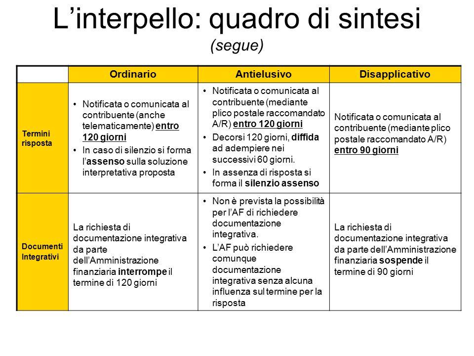 L'interpello: quadro di sintesi (segue) OrdinarioAntielusivoDisapplicativo Termini risposta Notificata o comunicata al contribuente (anche telematicam