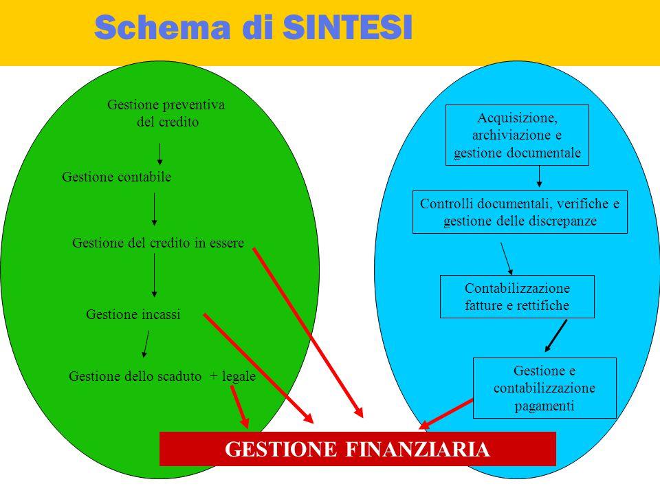 """""""la funzione finanziaria come fase dei cicli attivo e passivo"""" Finanza d'impresa"""