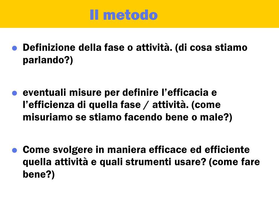 Il metodo  Definizione della fase o attività.