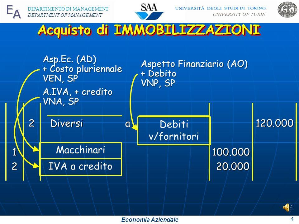 Economia Aziendale DIPARTIMENTO DI MANAGEMENT DEPARTMENT OF MANAGEMENT 4 122Diversia100.00020.000120.000 Acquisto di IMMOBILIZZAZIONI Aspetto Finanziario (AO) + Debito VNP, SP Debiti v/fornitori Asp.Ec.