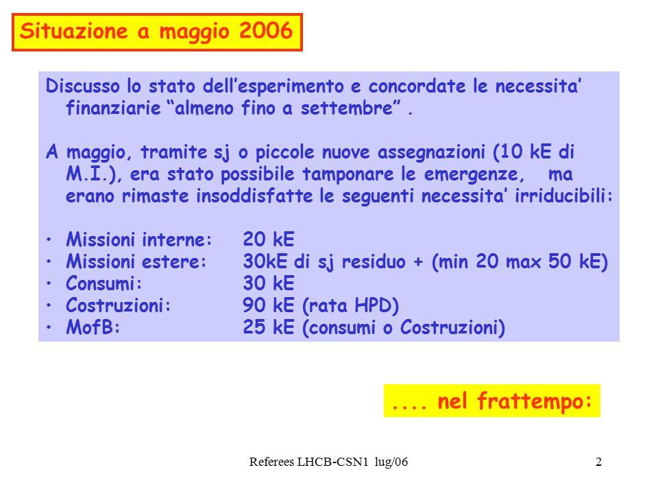 Referees LHCB-CSN1 lug/062 Discusso lo stato dell'esperimento e concordate le necessita' finanziarie almeno fino a settembre .