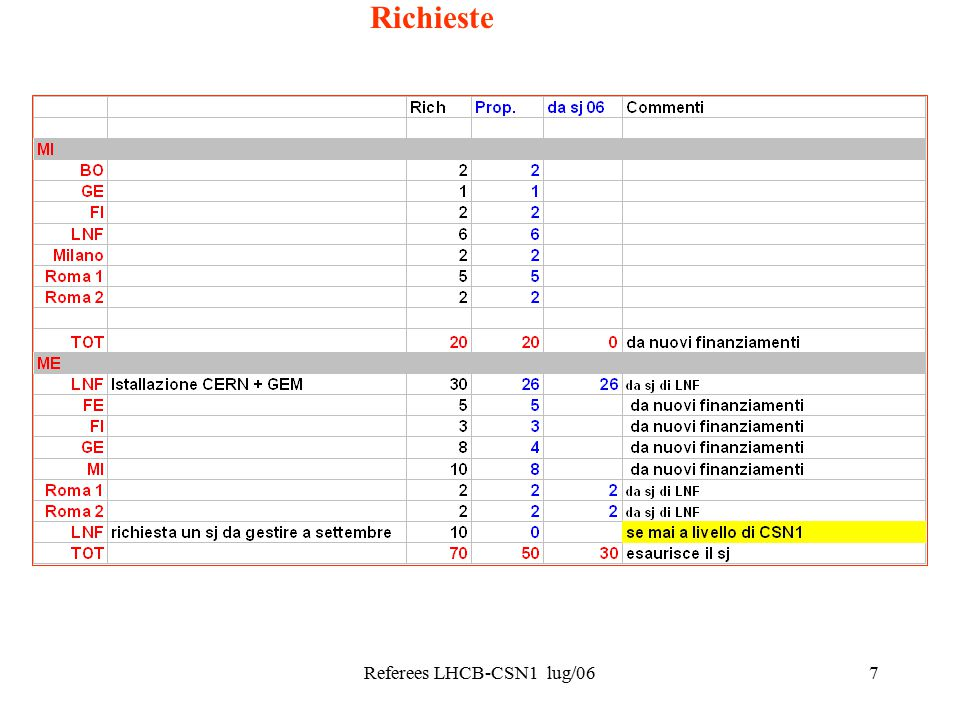 Referees LHCB-CSN1 lug/067 Richieste