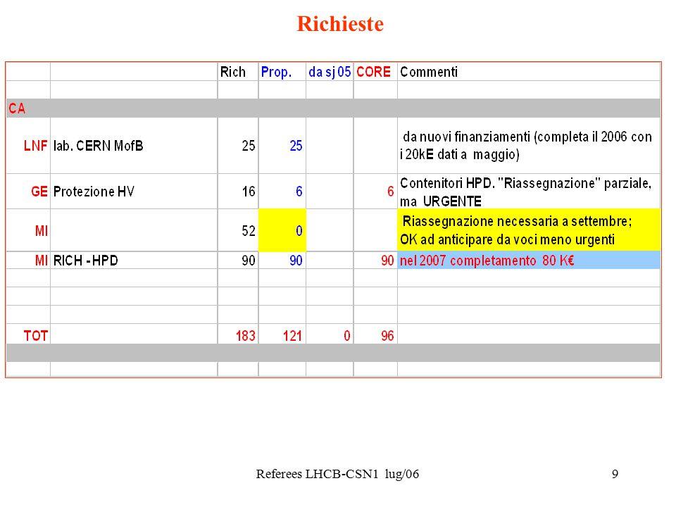 Referees LHCB-CSN1 lug/069 Richieste