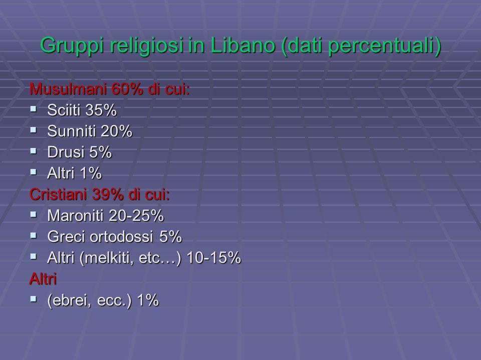 Gruppi religiosi in Libano (dati percentuali) Musulmani 60% di cui:  Sciiti 35%  Sunniti 20%  Drusi 5%  Altri 1% Cristiani 39% di cui:  Maroniti 20-25%  Greci ortodossi 5%  Altri (melkiti, etc…) 10-15% Altri  (ebrei, ecc.) 1%