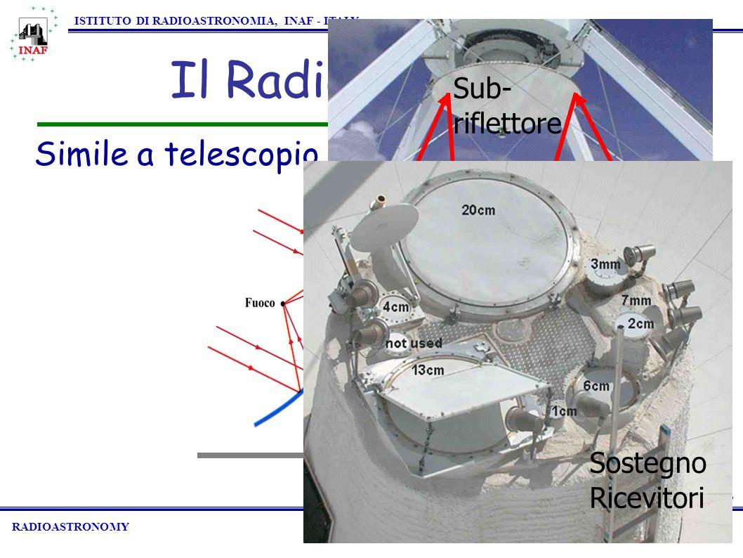 Accuratezza Specchio  0.1 RADIOASTRONOMY ISTITUTO DI RADIOASTRONOMIA, INAF - ITALY Il Radiotelescopio Simile a telescopio ottico.