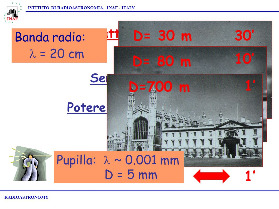 Importanti caratteristiche del telescopio Sensibilità  D 2 Potere Risolutore  /D RADIOASTRONOMY ISTITUTO DI RADIOASTRONOMIA, INAF - ITALY Banda radio: = 20 cm D= 80 m 10' D= 30 m 30' D=700 m 1' Pupilla: ~ 0.001 mm D = 5 mm 1'