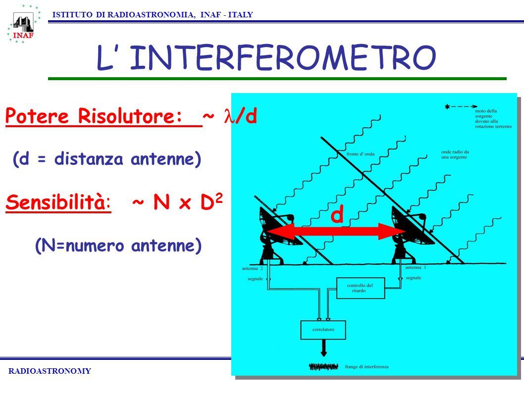 RADIOASTRONOMY ISTITUTO DI RADIOASTRONOMIA, INAF - ITALY L' INTERFEROMETRO Potere Risolutore: ~ /d (d = distanza antenne) Sensibilità: ~ N x D 2 (N=numero antenne) d
