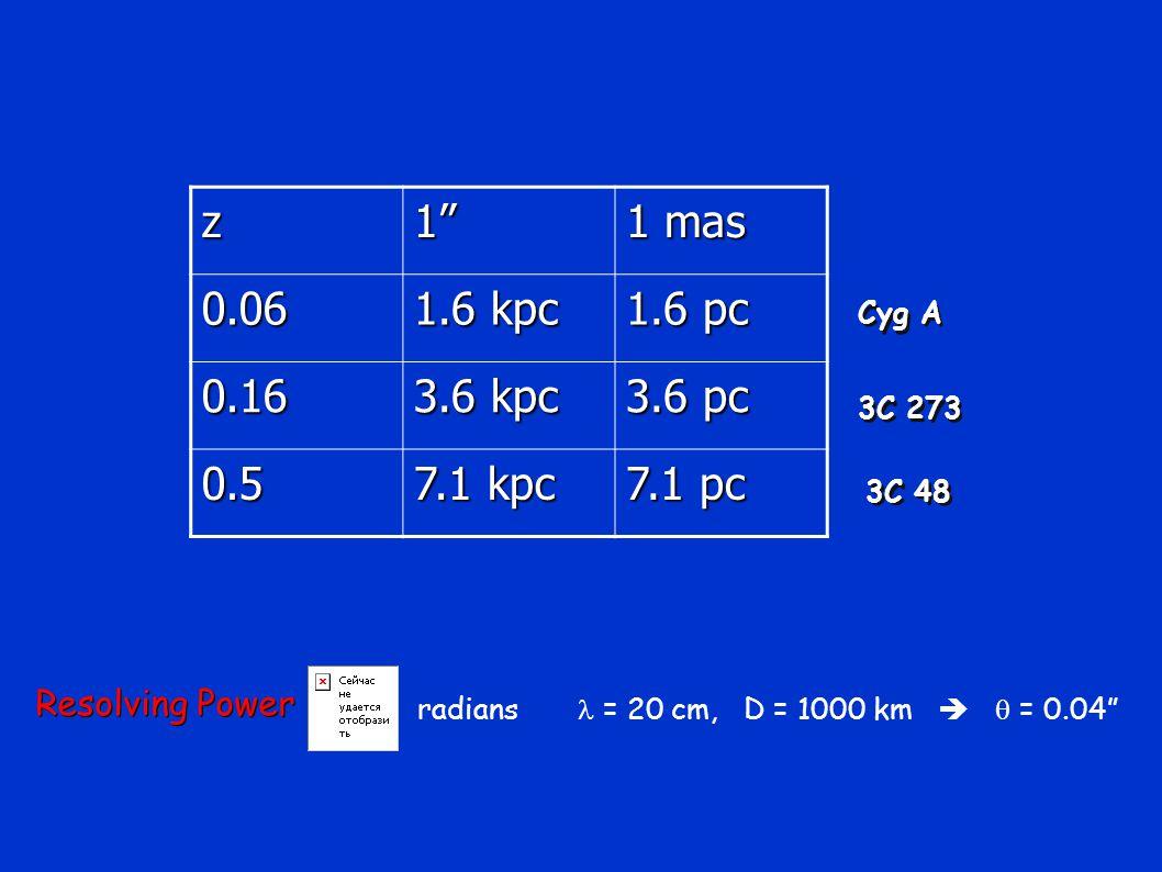 z1 1 mas 0.06 1.6 kpc 1.6 pc 0.16 3.6 kpc 3.6 pc 0.5 7.1 kpc 7.1 pc Cyg A 3C 273 3C 48 Resolving Power radians = 20 cm, D = 1000 km   = 0.04