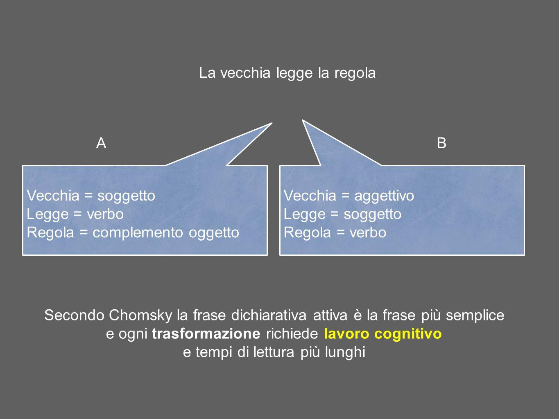 La vecchia legge la regola Vecchia = soggetto Legge = verbo Regola = complemento oggetto Vecchia = aggettivo Legge = soggetto Regola = verbo AB Second