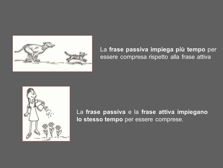 La frase passiva impiega più tempo per essere compresa rispetto alla frase attiva La frase passiva e la frase attiva impiegano lo stesso tempo per ess