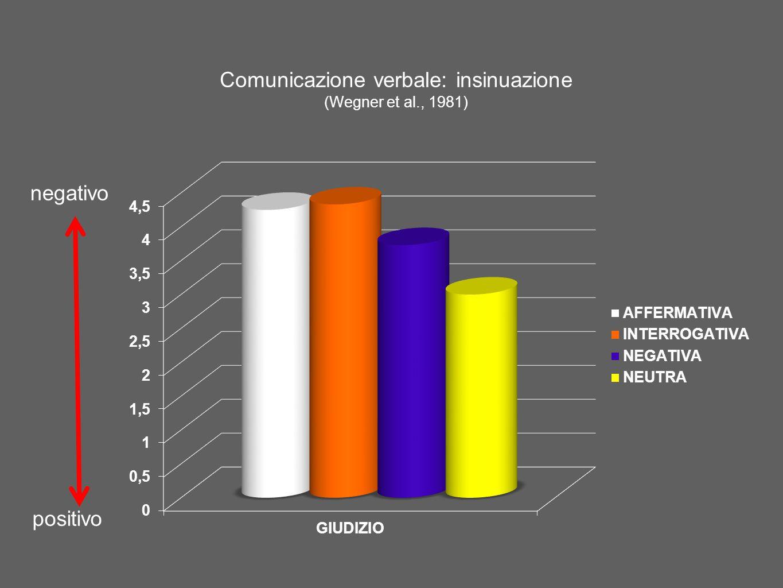 Comunicazione verbale: insinuazione (Wegner et al., 1981) negativo positivo