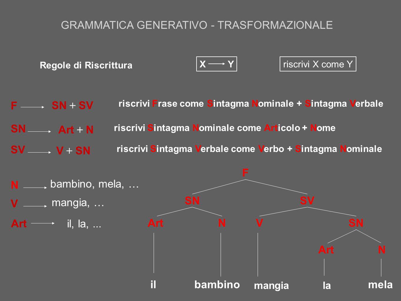Regole Trasformazionali:  Agiscono sulla struttura superficiale e producono una frase diversa dalla frase originale  Trasformano frasi in altre frasi con lo stesso significato ma con forma sintattica diversa