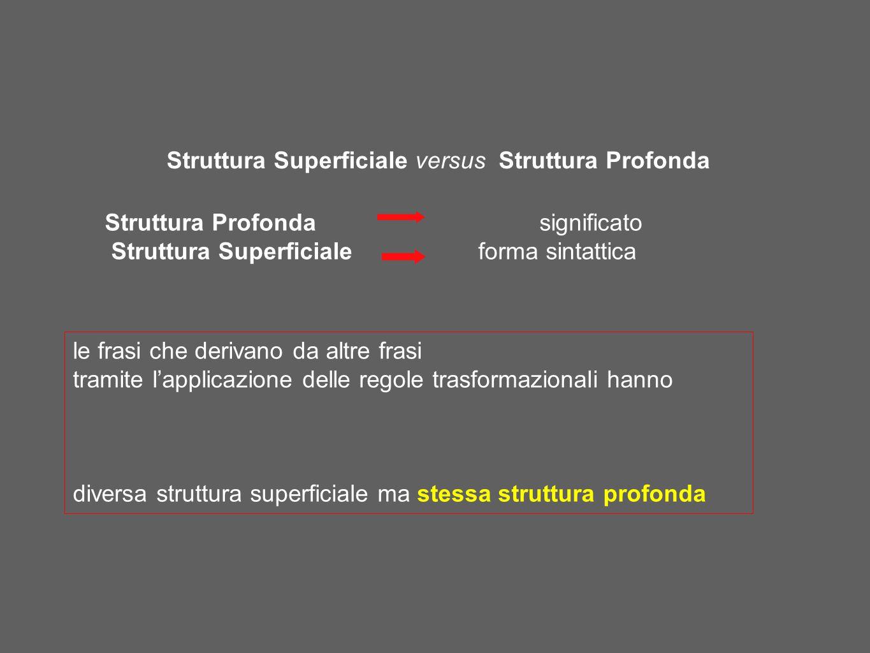 Struttura Superficiale versus Struttura Profonda Struttura Profonda significato Struttura Superficiale forma sintattica le frasi che derivano da altre