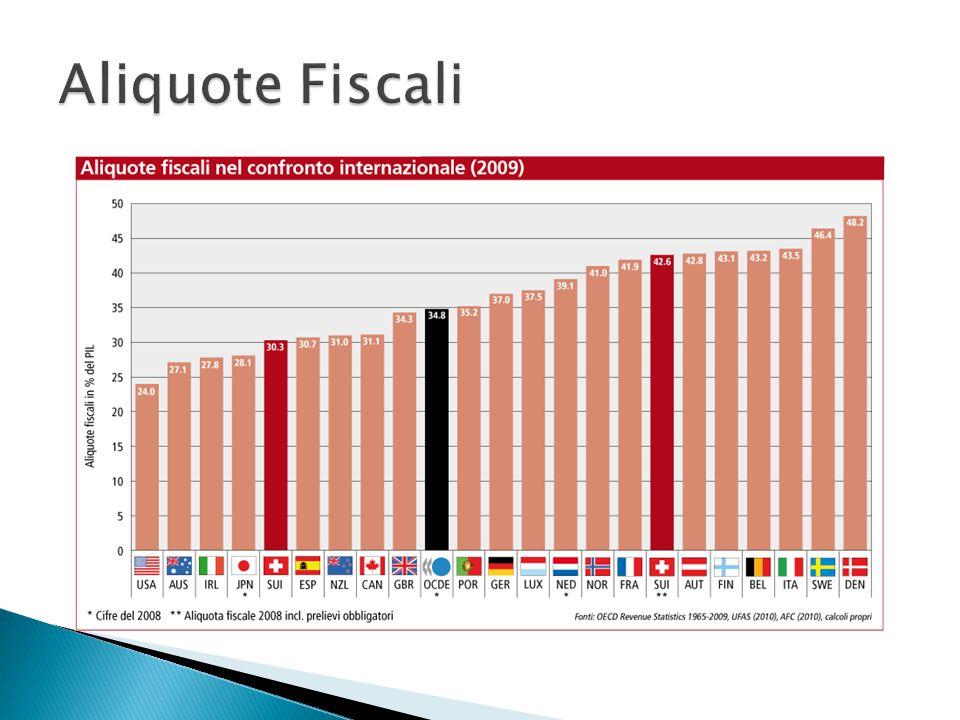  Consulenza competente  Fornitura di contatti e terreni commerciali  Agevolazioni fiscali e possibilità di promozione finanziaria