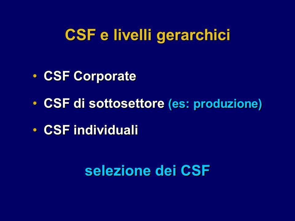 CSF di sottosettore (es: produzione) CSF individuali CSF di sottosettore (es: produzione) CSF individuali CSF e livelli gerarchici CSF Corporate selezione dei CSF