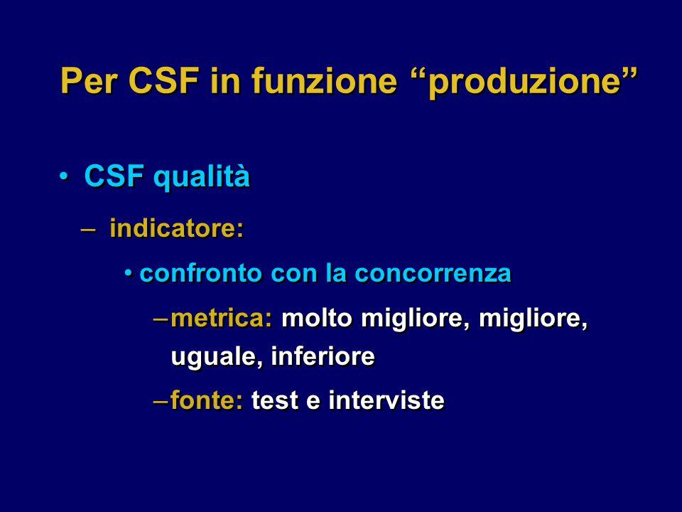 Per CSF in funzione produzione CSF qualità –indicatore: confronto con la concorrenza –metrica: molto migliore, migliore, uguale, inferiore –fonte: test e interviste –indicatore: confronto con la concorrenza –metrica: molto migliore, migliore, uguale, inferiore –fonte: test e interviste