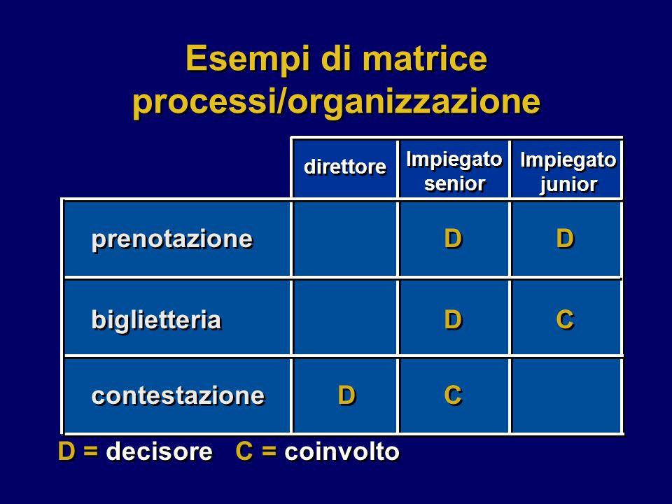 Esempi di matrice processi/organizzazione prenotazione biglietteria contestazione D D C C C C D D D D D D direttore Impiegato senior Impiegato junior D = decisore C = coinvolto