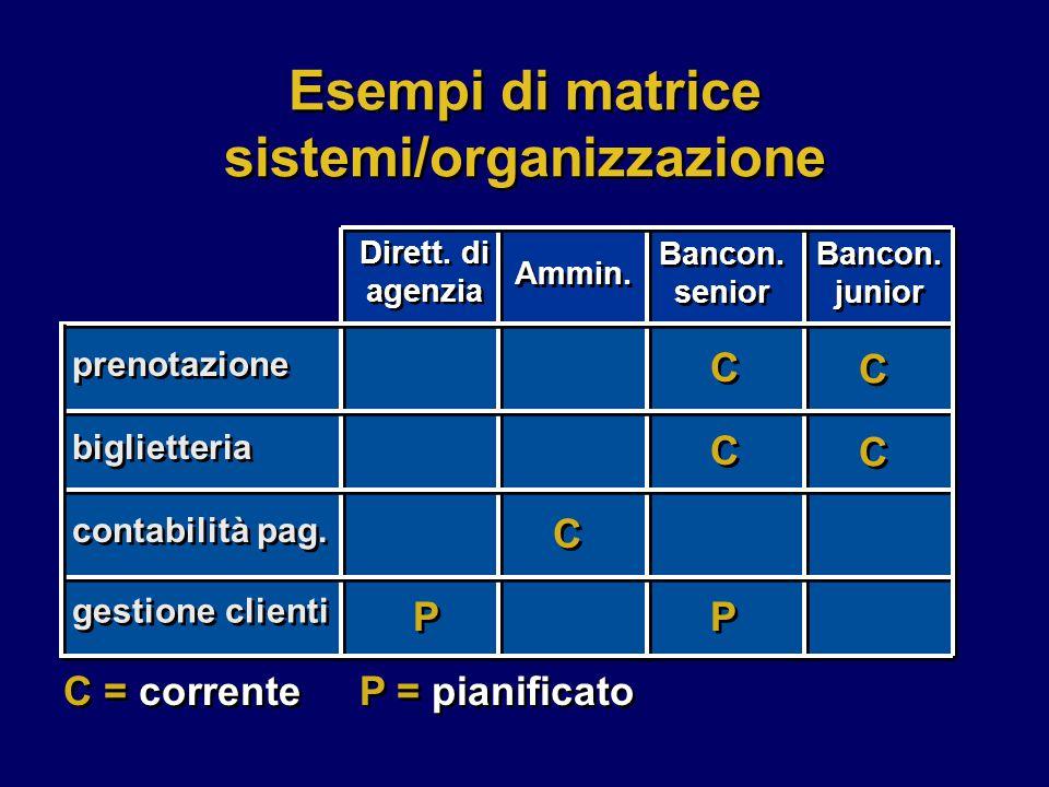 Esempi di matrice sistemi/organizzazione prenotazione biglietteria contabilità pag.
