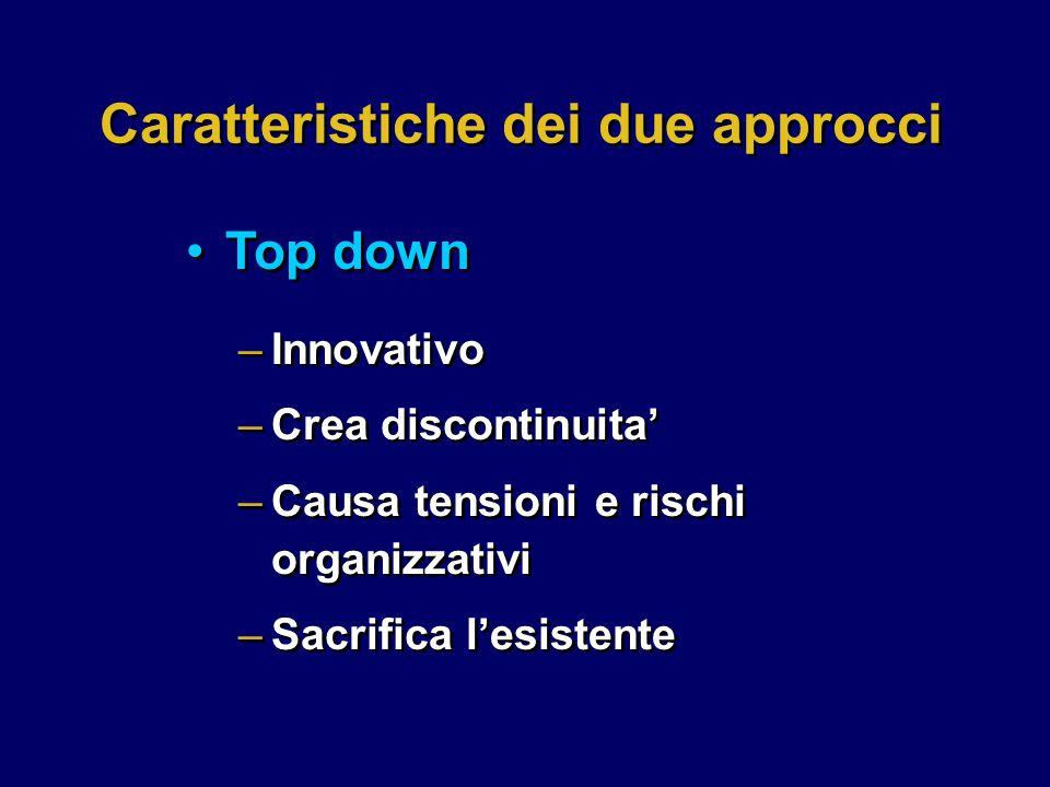 –Innovativo –Crea discontinuita' –Causa tensioni e rischi organizzativi –Sacrifica l'esistente –Innovativo –Crea discontinuita' –Causa tensioni e rischi organizzativi –Sacrifica l'esistente Caratteristiche dei due approcci Top down