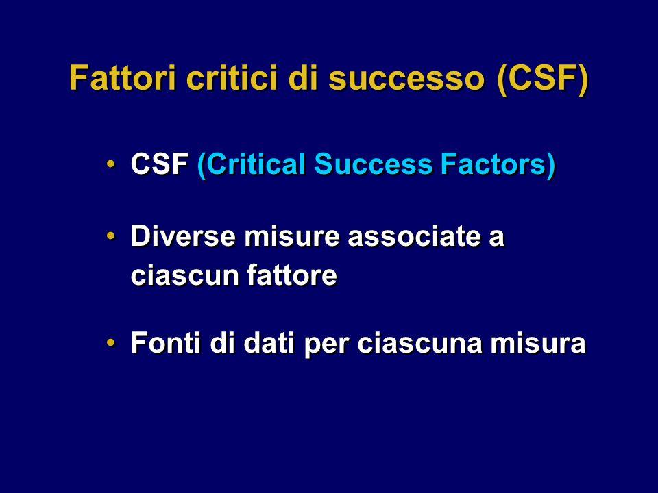 Diverse misure associate a ciascun fattore Fonti di dati per ciascuna misura Diverse misure associate a ciascun fattore Fonti di dati per ciascuna misura Fattori critici di successo (CSF) CSF (Critical Success Factors)