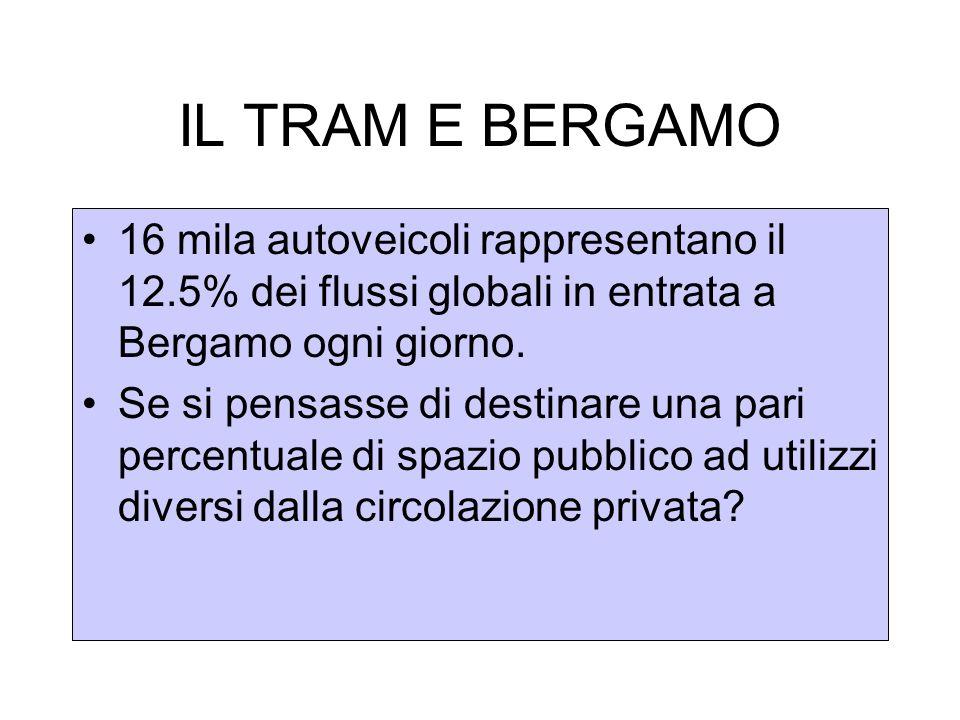 IL TRAM E BERGAMO 16 mila autoveicoli rappresentano il 12.5% dei flussi globali in entrata a Bergamo ogni giorno.