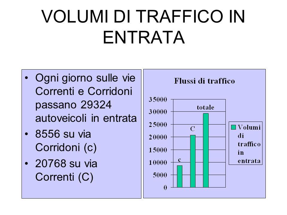 VOLUMI DI TRAFFICO IN ENTRATA Ogni giorno sulle vie Correnti e Corridoni passano 29324 autoveicoli in entrata 8556 su via Corridoni (c) 20768 su via Correnti (C)