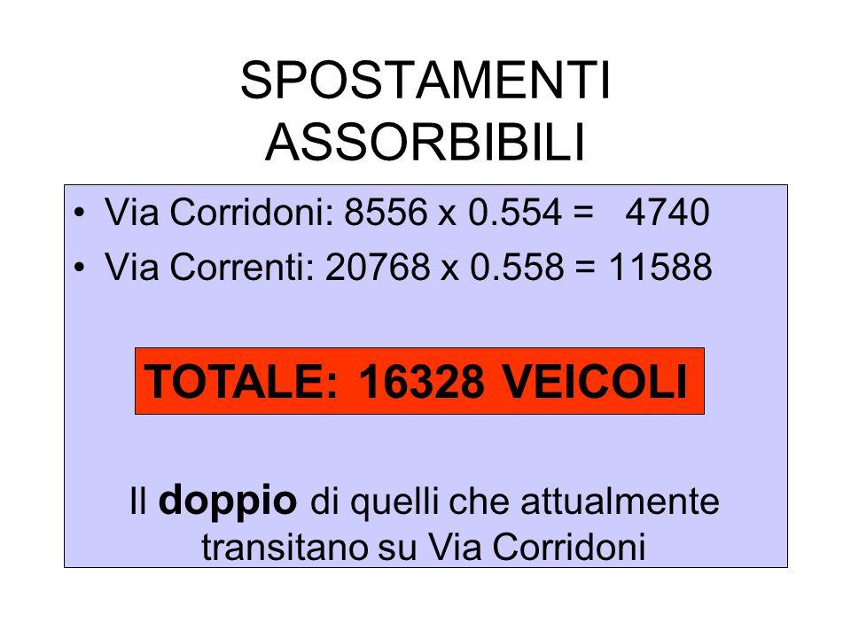 SPOSTAMENTI ASSORBIBILI Via Corridoni: 8556 x 0.554 = 4740 Via Correnti: 20768 x 0.558 = 11588 TOTALE: 16328 VEICOLI Il doppio di quelli che attualmente transitano su Via Corridoni