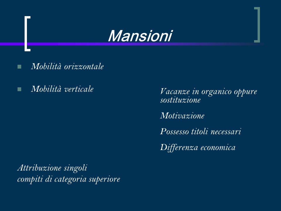 Mansioni Mobilità orizzontale Mobilità verticale Attribuzione singoli compiti di categoria superiore Vacanze in organico oppure sostituzione Motivazione Possesso titoli necessari Differenza economica