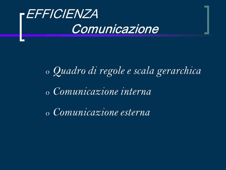EFFICIENZA Comunicazione o Quadro di regole e scala gerarchica o Comunicazione interna o Comunicazione esterna