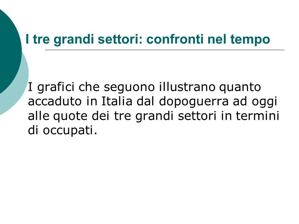 I tre grandi settori: confronti nel tempo I grafici che seguono illustrano quanto accaduto in Italia dal dopoguerra ad oggi alle quote dei tre grandi
