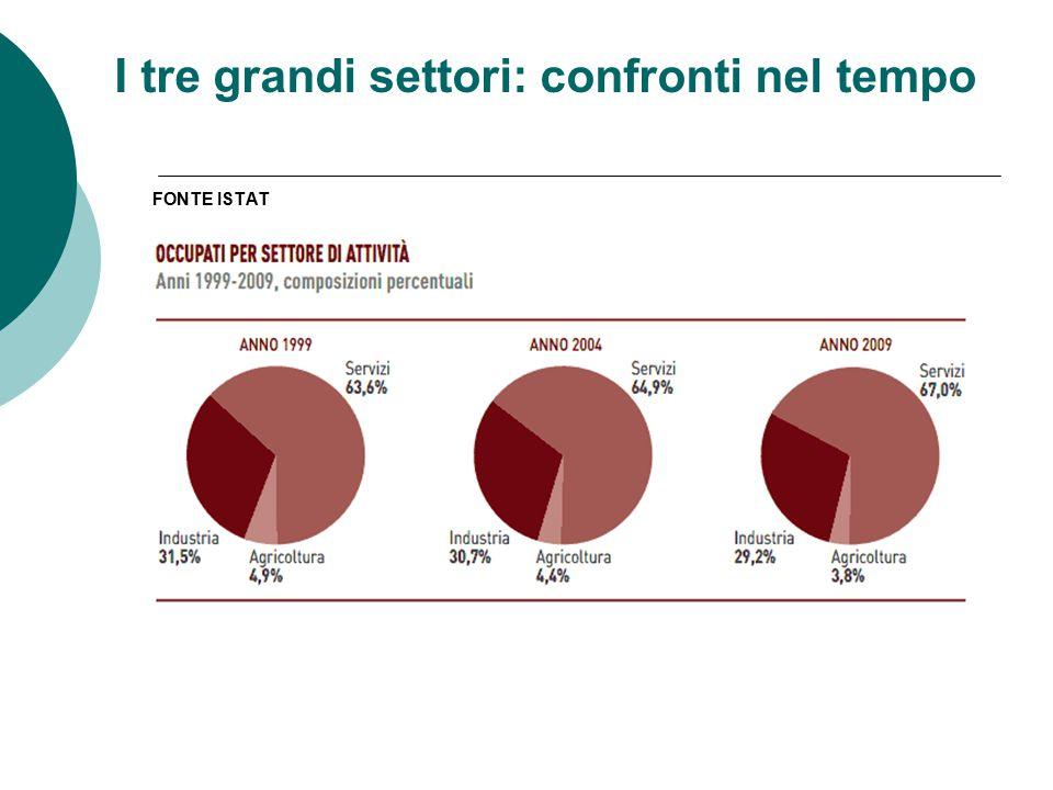 I tre grandi settori: confronti nel tempo FONTE ISTAT
