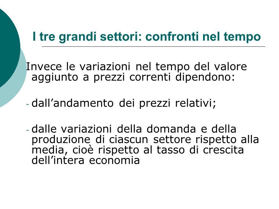 I tre grandi settori: confronti nel tempo Invece le variazioni nel tempo del valore aggiunto a prezzi correnti dipendono: - dall'andamento dei prezzi
