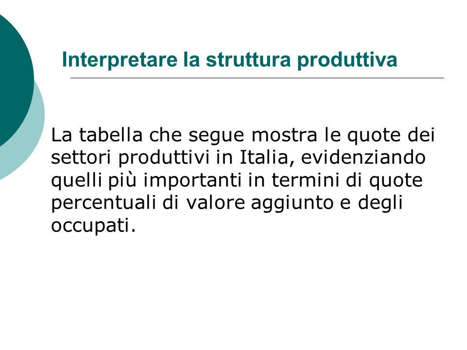 Interpretare la struttura produttiva La tabella che segue mostra le quote dei settori produttivi in Italia, evidenziando quelli più importanti in term