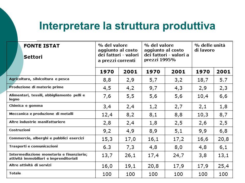 Interpretare la struttura produttiva FONTE ISTAT Settori % del valore aggiunto al costo dei fattori - valori a prezzi correnti % del valore aggiunto a