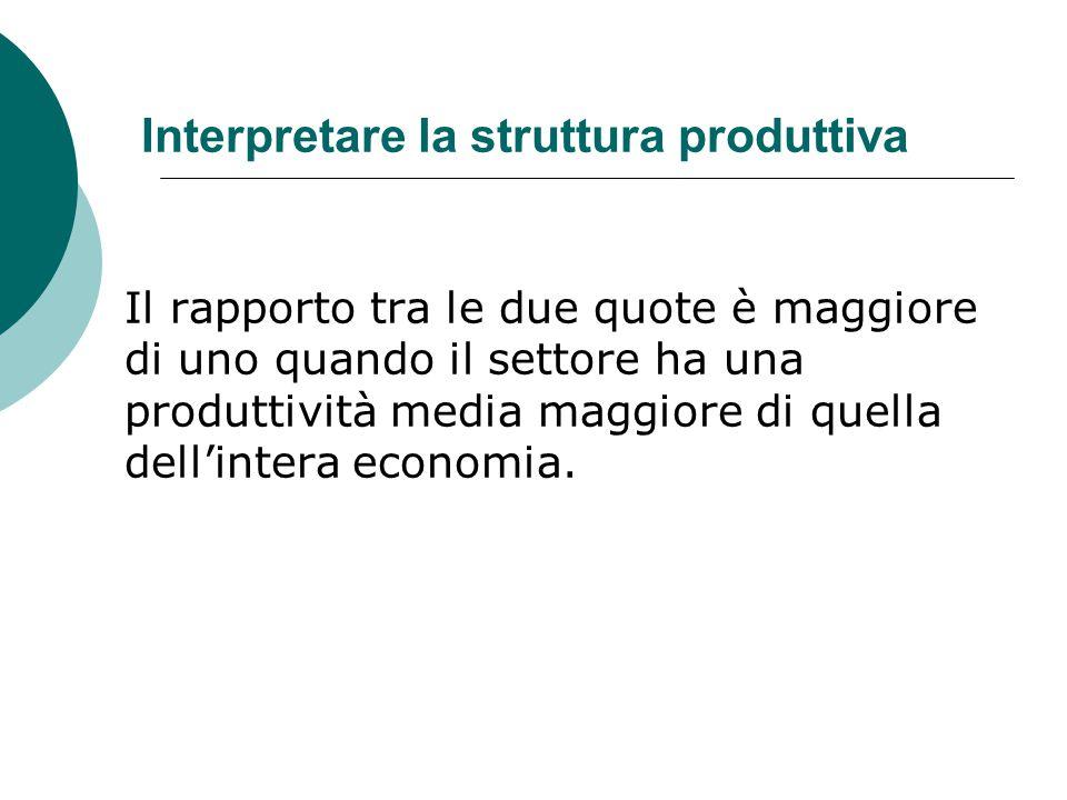Interpretare la struttura produttiva Il rapporto tra le due quote è maggiore di uno quando il settore ha una produttività media maggiore di quella del