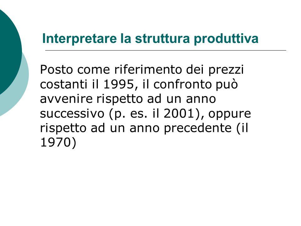 Interpretare la struttura produttiva Posto come riferimento dei prezzi costanti il 1995, il confronto può avvenire rispetto ad un anno successivo (p.