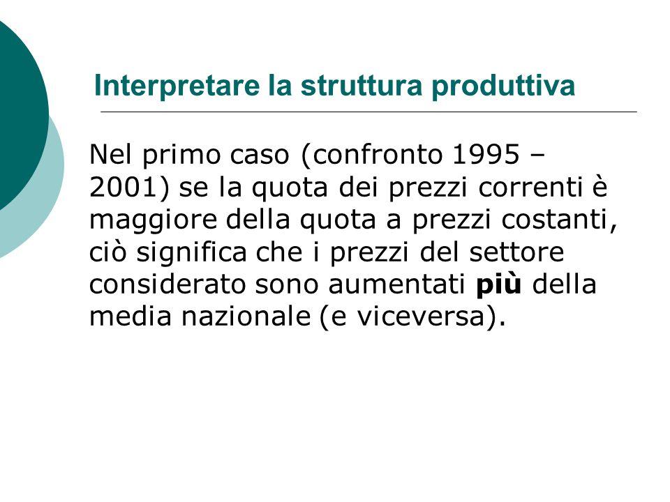 Interpretare la struttura produttiva Nel primo caso (confronto 1995 – 2001) se la quota dei prezzi correnti è maggiore della quota a prezzi costanti,