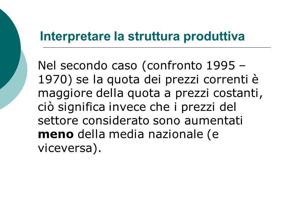 Interpretare la struttura produttiva Nel secondo caso (confronto 1995 – 1970) se la quota dei prezzi correnti è maggiore della quota a prezzi costanti