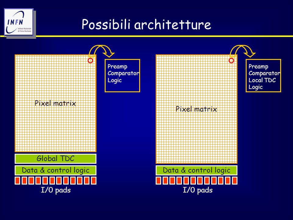 Blocchi critici e possibili opzioni Comparatore: 1.Constant fraction discriminator (CFD).