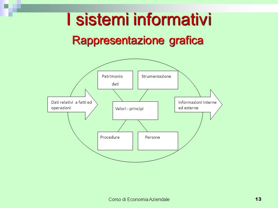 Corso di Economia Aziendale 13 I sistemi informativi Rappresentazione grafica Patrimonio dati Strumentazione Persone Procedure Valori - principi Dati