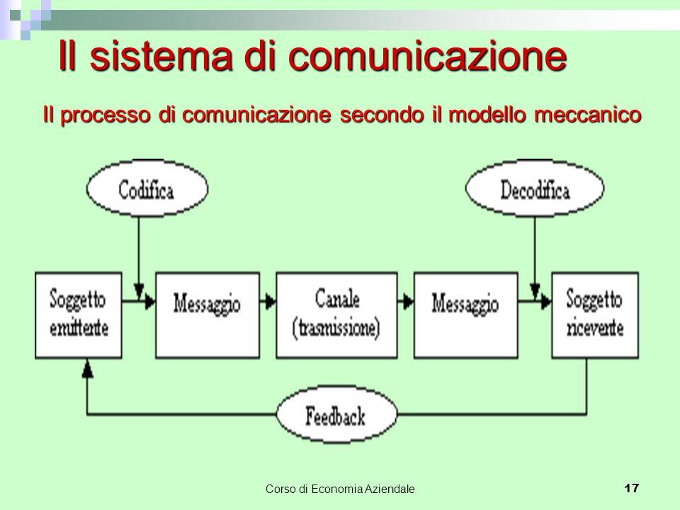 Il processo di comunicazione secondo il modello meccanico Il sistema di comunicazione Corso di Economia Aziendale 17