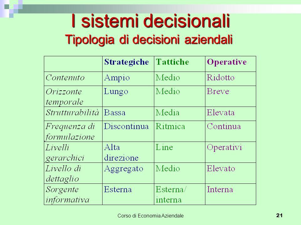 Tipologia di decisioni aziendali Corso di Economia Aziendale 21